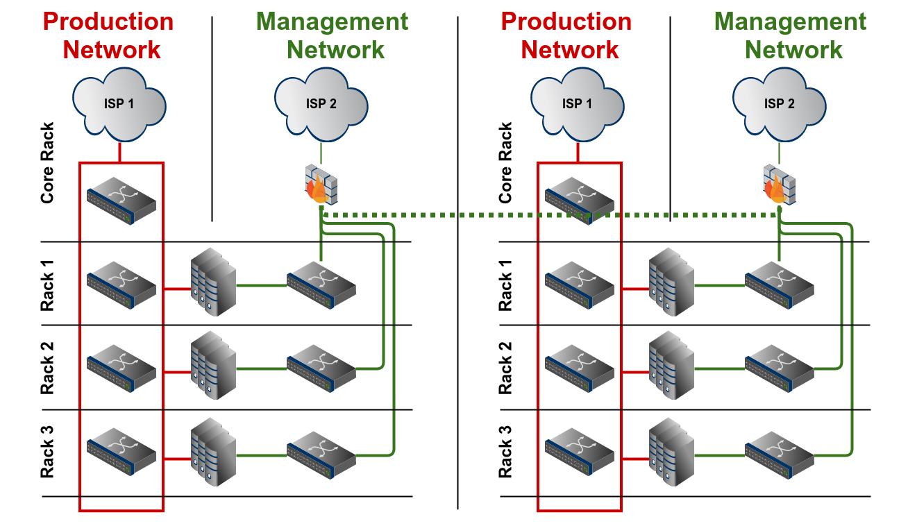 Scenario D: Multiple datacenters