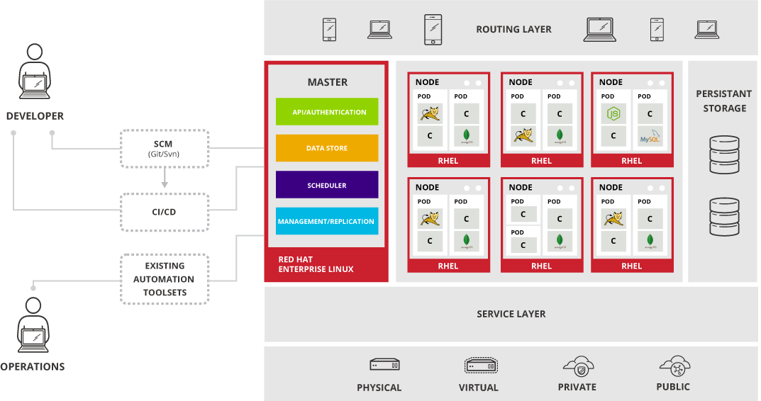 OpenShift 3 Architecture