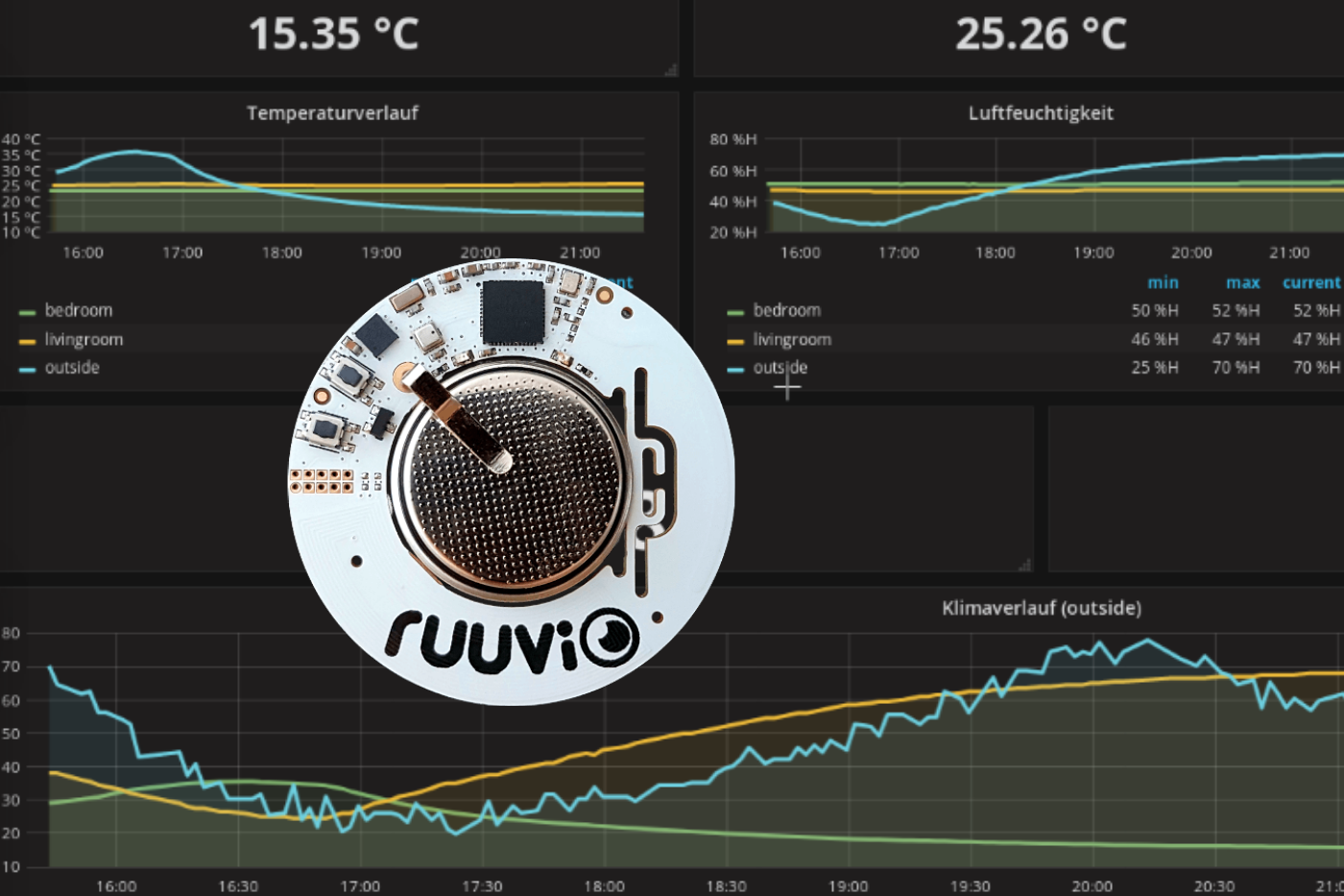 RuuviTag with C.H.I.P - BLE - Node-RED - InfluxDB and Grafana